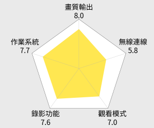 BenQ 家庭雲電視上網精靈(JD-130) 雷達圖