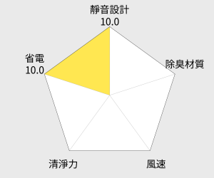 Panasonic國際牌 奈米空氣清淨機(F-PXJ30W) 雷達圖