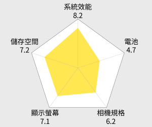 SAMSUNG GALAXY J5 (2016) 雙卡智慧型手機 雷達圖