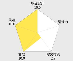 Panasonic國際牌適用15坪空氣清淨機 (F-VXF70W) 雷達圖