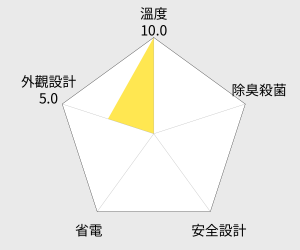 TECO東元91公升單門小鮮綠冰箱(R1061LA) 雷達圖