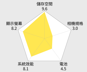 ASUS ZenFone 2 5.5吋4G LTE手機(16G) 雷達圖
