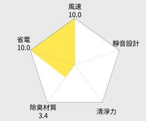 久道 殺蹣型空氣清淨機 永久免耗材(JP812) 雷達圖