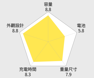 ASUS華碩 Zenpower 行動電源 9600mAh 雷達圖