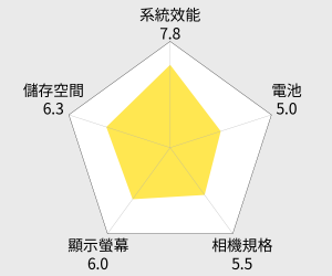 HTC Desire 826 5.5吋 智慧型手機 雷達圖