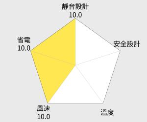 上豪14吋豪華立扇(FN-1446) 雷達圖