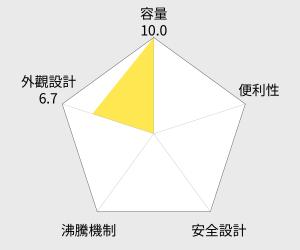 尚朋堂1.8L不鏽鋼快煮壺 KT-1866 雷達圖