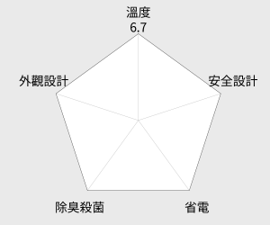 TOSHIBA 東芝 550公升二門玻璃鏡面變頻等離子抗菌系列冰箱(GR-RG66FTDZ) 雷達圖