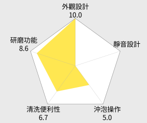 DeLonghi迪朗奇 義式濃縮咖啡機(ECO310) 雷達圖