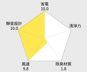 Panasonic國際牌負離子空氣清淨機(F-P25BH) 雷達圖