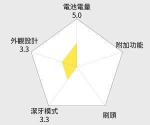 飛利浦PHILIPS 音波電動牙刷組 (HX6962) 雷達圖