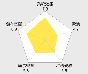 HTC U11 5.5吋智慧旗艦機 (4G/64G) 雷達圖