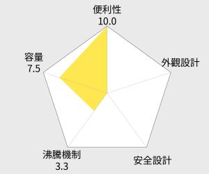 歌林1.5公升晶彩不鏽鋼快煮壺(PK-MN1508S) 雷達圖