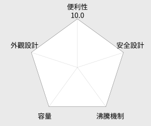 尚朋堂3.8L陶瓷藥膳壺(SS-3800) 雷達圖