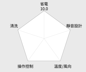 TECO東元高能效窗型冷氣 (右吹式)(MW40FR1) 雷達圖