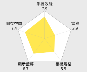 SONY Xperia XZ1 Compact 4.6吋 (4G/32G) 智慧型手機 雷達圖