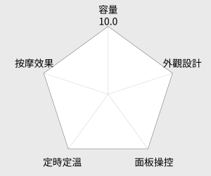 勳風 尊爵加熱式泡腳機 (HF-3793) 雷達圖