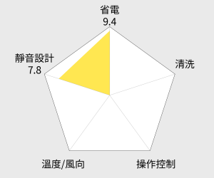 MITSUBISHI三菱 霧之峰 5-6坪變頻冷暖分離式冷氣(MSZ-FH35NA) 雷達圖