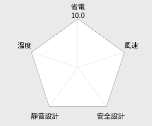 白朗 12吋LED時尚遙控霧化扇(FBFF-C05) 雷達圖