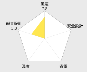 良將 手提涼風扇 - 14吋 (LJ-1405) 雷達圖