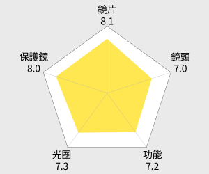 Olympus M.ZUIKO ED 7-14mm F2.8 PRO 廣角鏡(公司貨) 雷達圖