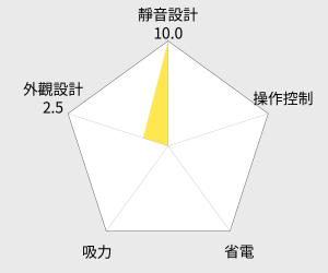 Electrolux伊萊克斯集塵盒靜電撢抗敏吸塵器(ZSC69FD2) 雷達圖