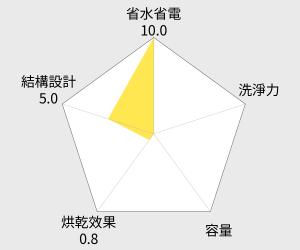 nac nac 紫外線消毒循環烘乾機 雷達圖