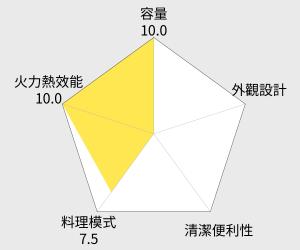 Panasonic 國際牌 微電腦烤箱 - 38L (NB-HM3810) 雷達圖