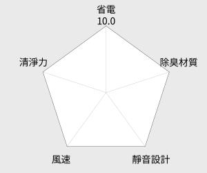三菱Mitsubishi 3D移動光眼清淨除濕機 (MJ-E105EF-TW) 雷達圖