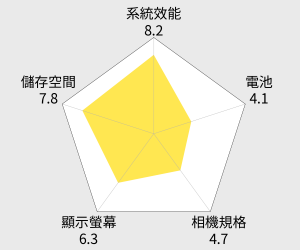HTC Desire 10 lifestyle 5.5吋四核心智慧型手機 雷達圖