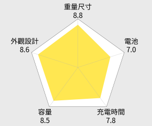 ASUS ZenPower Combo 10050mAh 行動電源 雷達圖