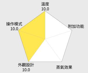 Panasonic國際牌 蒸氣電熨斗(NI-W650CS) 雷達圖