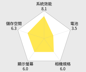 HTC DESIRE 830 5.5吋八核心光學防手震智慧機 雷達圖