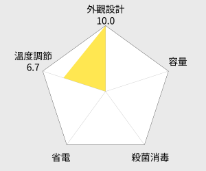 東龍電動給水熱水瓶(TE-936M) 雷達圖