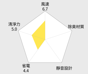 SHARP 6.5公升清淨除濕機(DW-F65HT-W) 雷達圖