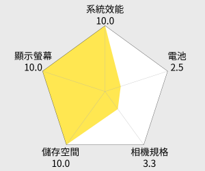 INHON L55 5.5吋四核心4G LTE智慧型手機 雷達圖