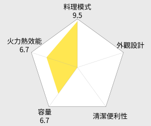 CHIMEI奇美 35L雙溫控專業級旋風電烤箱(EV-35P1ST) 雷達圖