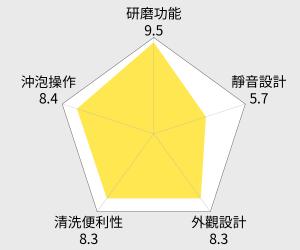 雀巢咖啡 DOLCE GUSTO 膠囊咖啡機 New Circolo 雷達圖