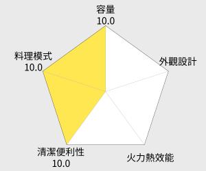 SAMPO 聲寶6公升雙層電烤箱(KZ-PH06) 雷達圖
