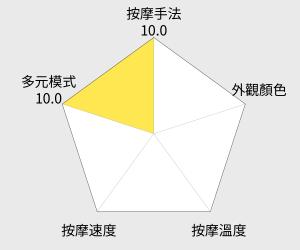 OSIM uInfinity Luxe 天王之王頭等款按摩椅(OS-848) 雷達圖