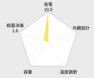 3M 前置樹脂軟水濾心 (3RF-F001-5) 雷達圖