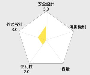大家源1.8公升不鏽鋼分離式快煮壺(TCY-2758) 雷達圖