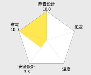 Panasonic國際牌 14吋定時遙控立扇(F-H14ATR) 雷達圖