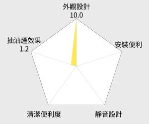 喜特麗70cm烤漆白傳統式排油煙機(JT-1330S) 雷達圖