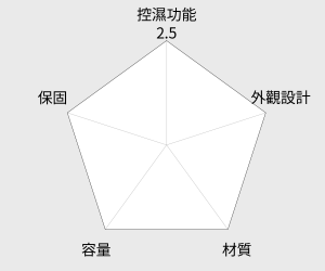 防潮家 電子防潮箱 - 64公升 (FD-62C) 雷達圖