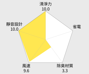 Panasonic國際牌 負離子空氣清淨機(F-P15BH) 雷達圖