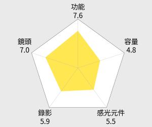 OLYMPUS OM-D E-M5﹝中文平輸﹞ 雷達圖