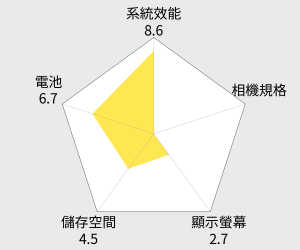 InFocus 5吋雙卡智慧機 (M377) 雷達圖