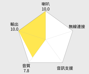 Wharfedale 迷你家庭劇院組 (MS-100 HCP) 雷達圖