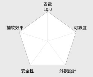 Kolin 歌林雙層設計捕蚊王(KEM-117) 雷達圖